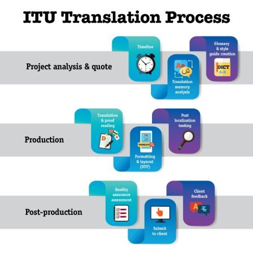Translation-Services-Fort-Lauderdale-apostilles